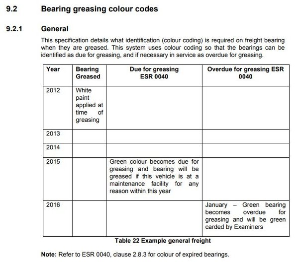 Axle bearing colour codes