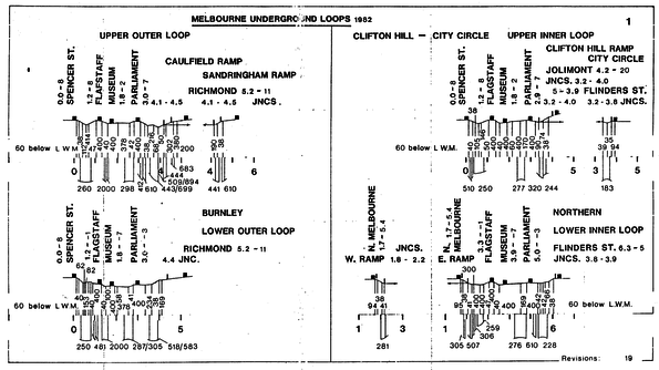 City Loop grades and curves diagram