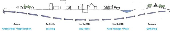 Figure 5-6 MM stations – urban context