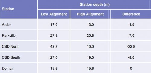 Table 4-9 Station depths with tunnel alignments