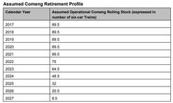 Plans for retiring the Comeng train fleet